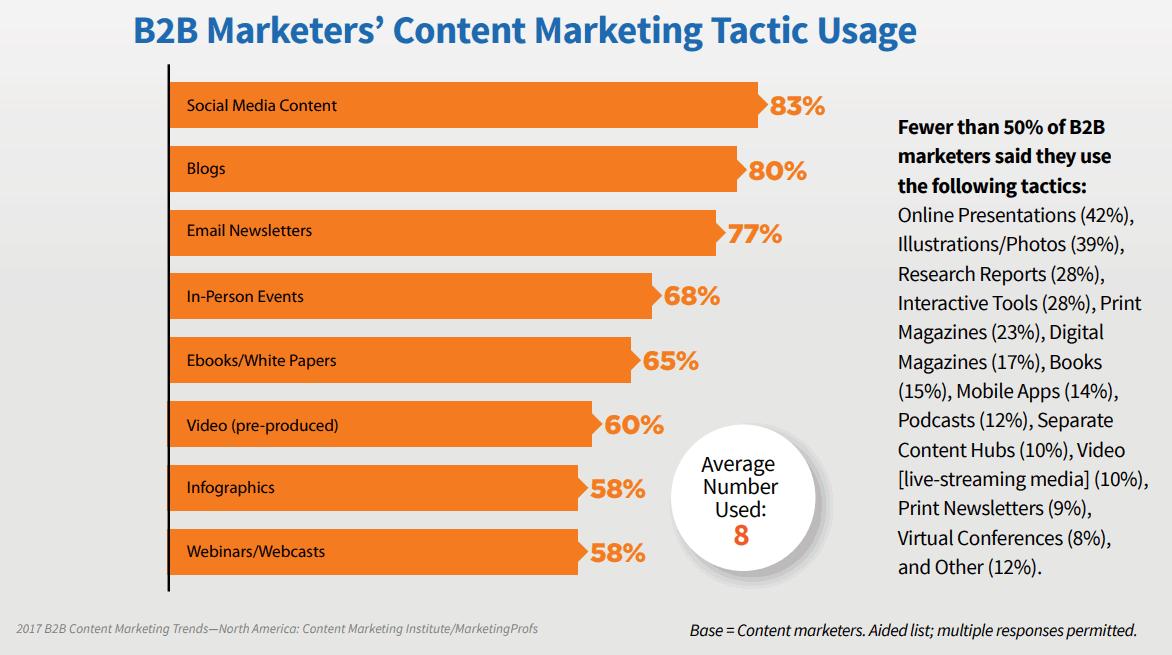 B2B-Marketers-Stats
