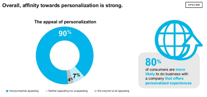 Brand Personalization