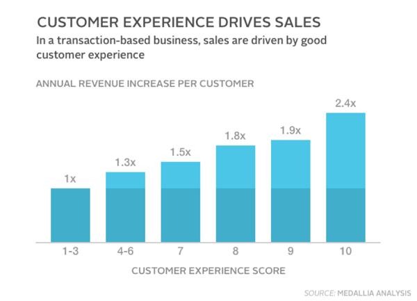 CX sales influence