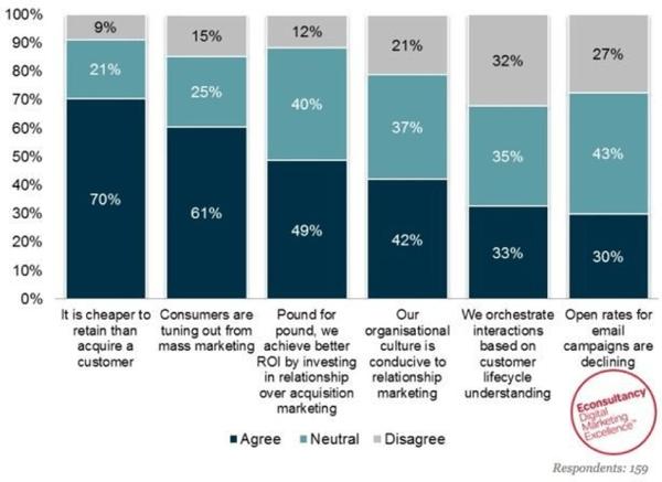 Econsultancy survey