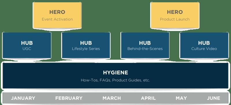 hero-hub-hygiene framework