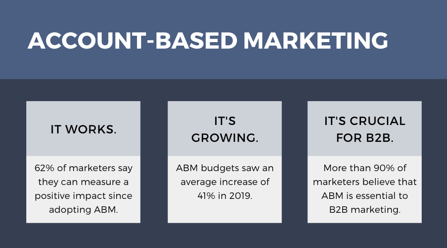 Stats About Account-Based Marketing