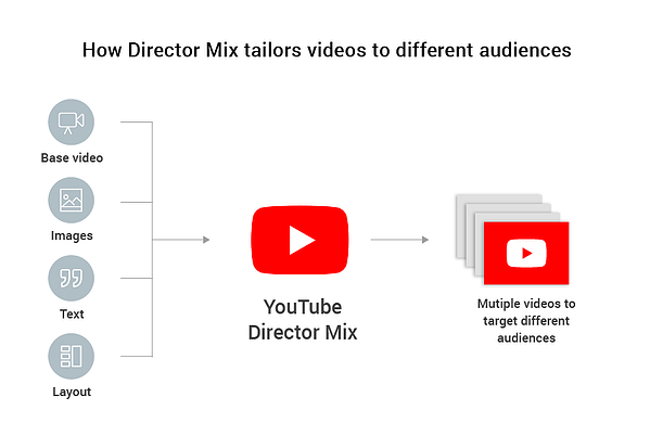 YouTube Director Mix