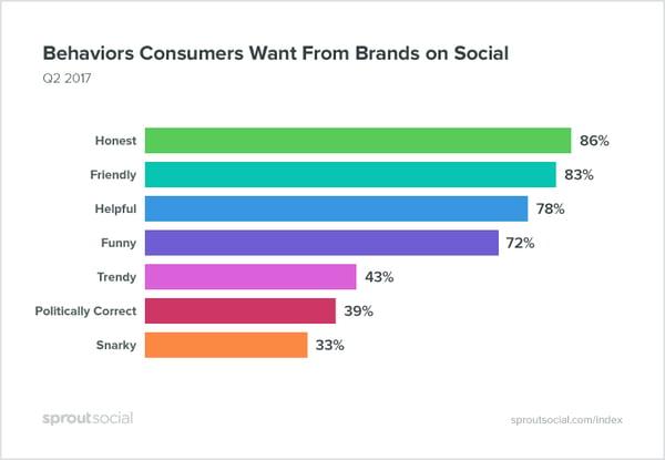 Brand Personalities and Behaviors