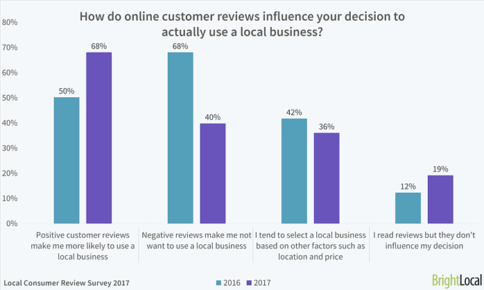 customer review influence