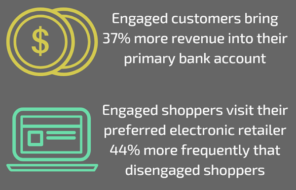 engaged customer revenue