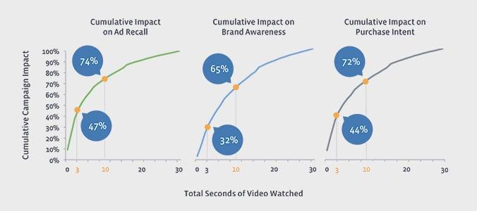 cumulative campaign impact of video