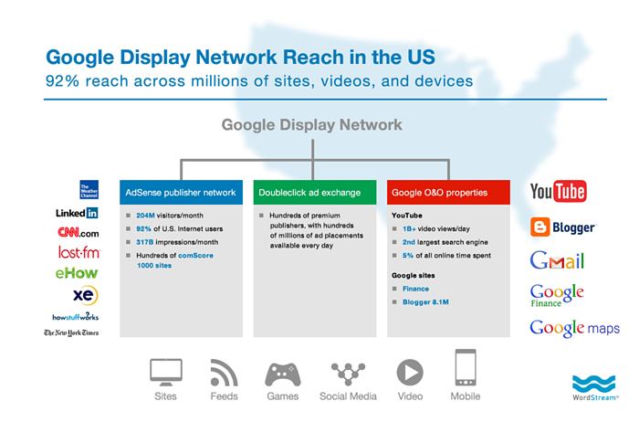 google display network reach