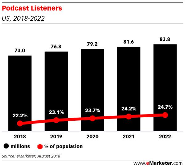 podcast listener stats