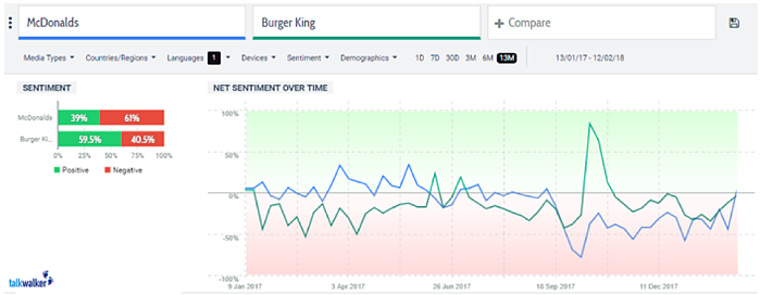 sentiment monitoring