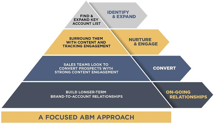ABM Approach