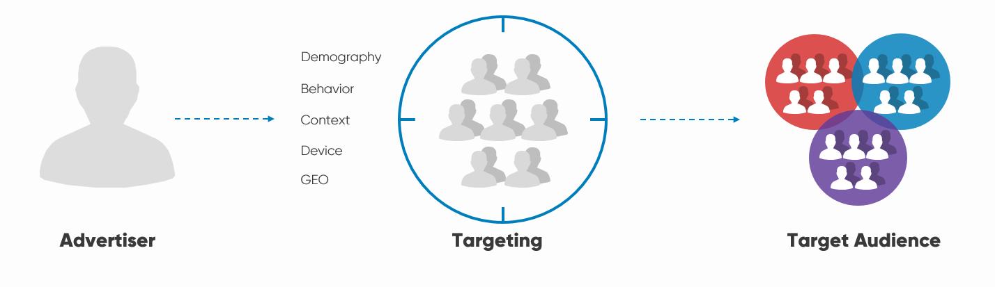 targeting-process