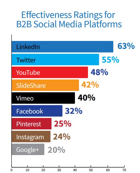 top-b2b-social-media-platforms