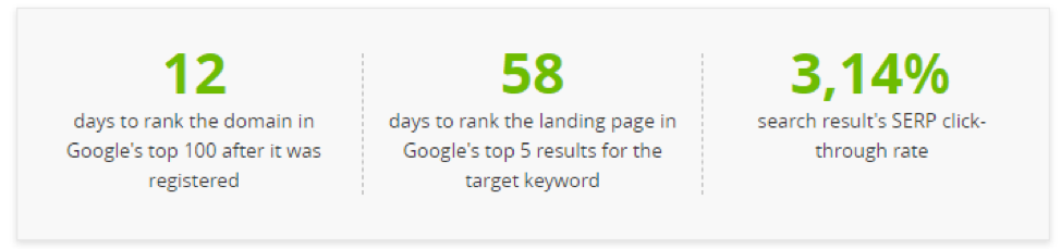tracking competitor keywords